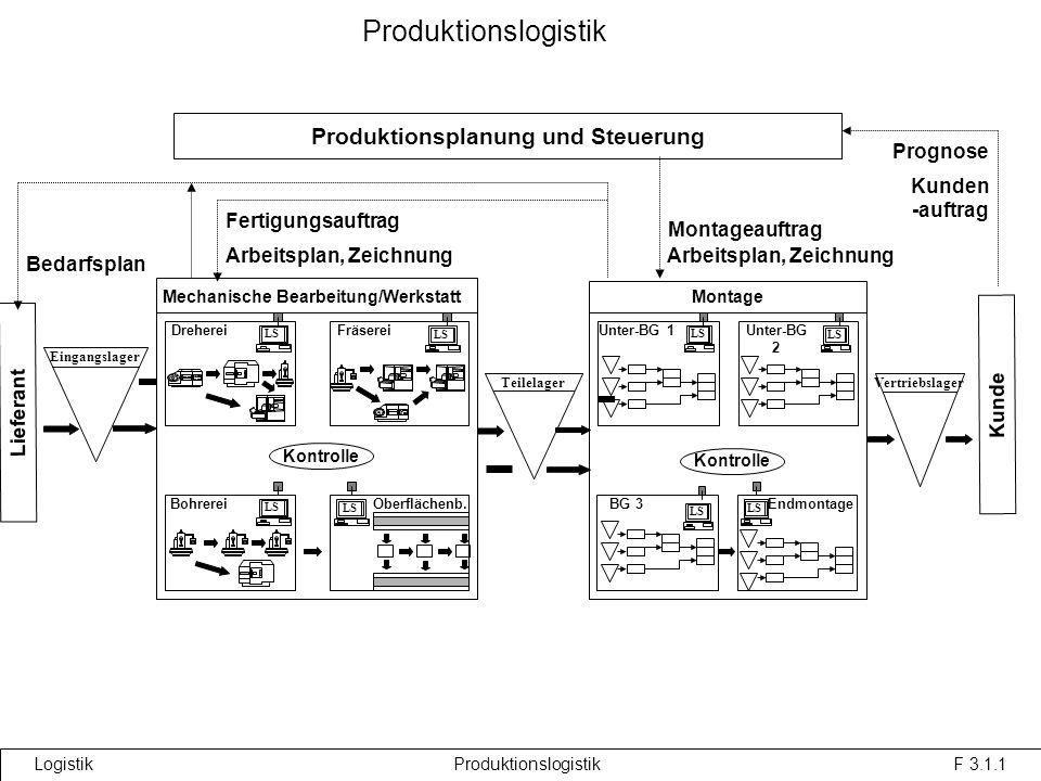 Produktionsplanung und Steuerung Mechanische Bearbeitung/Werkstatt