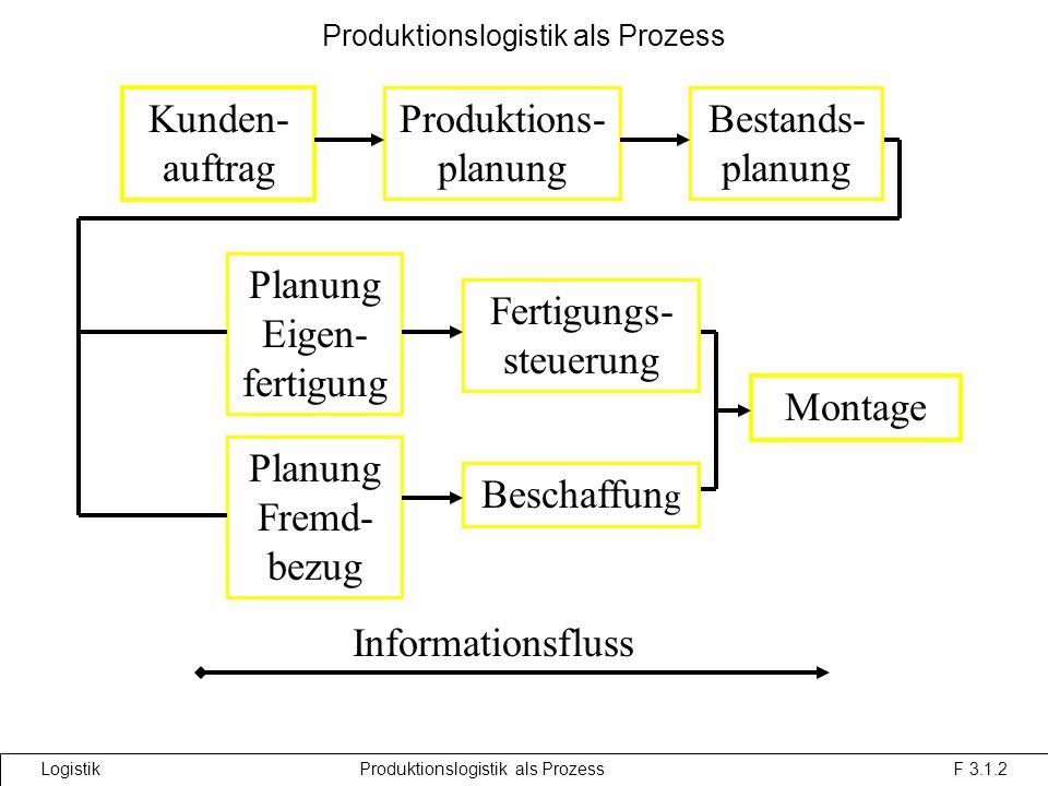 Produktionslogistik als Prozess