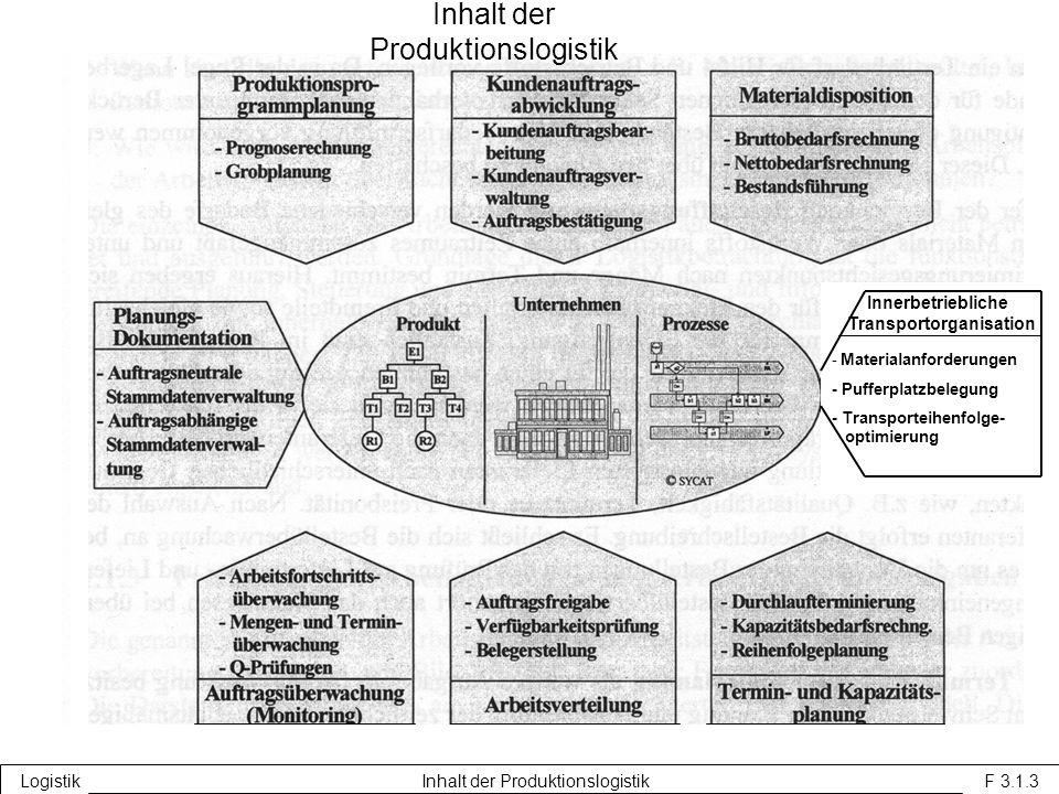 Inhalt der Produktionslogistik
