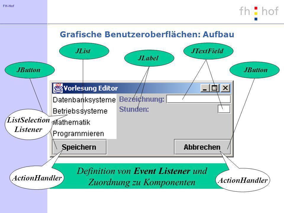 Grafische Benutzeroberflächen: Aufbau