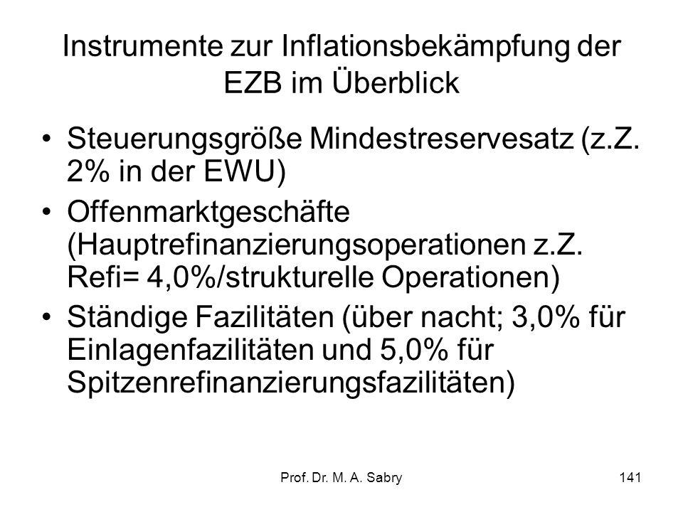Instrumente zur Inflationsbekämpfung der EZB im Überblick