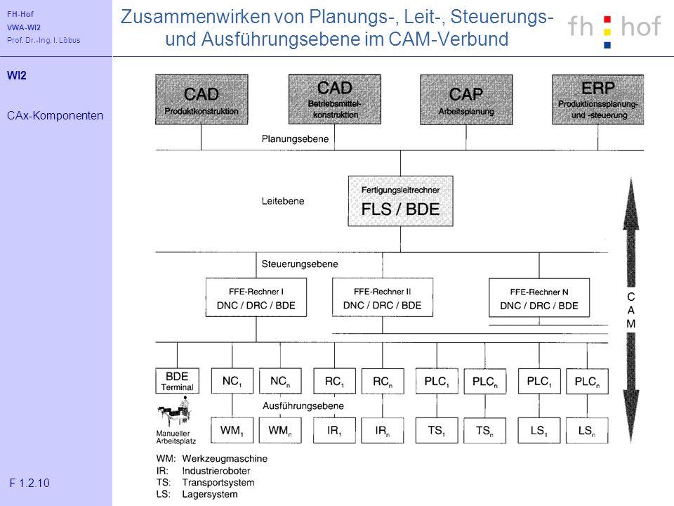 Zusammenwirken von Planungs-, Leit-, Steuerungs- und Ausführungsebene im CAM-Verbund
