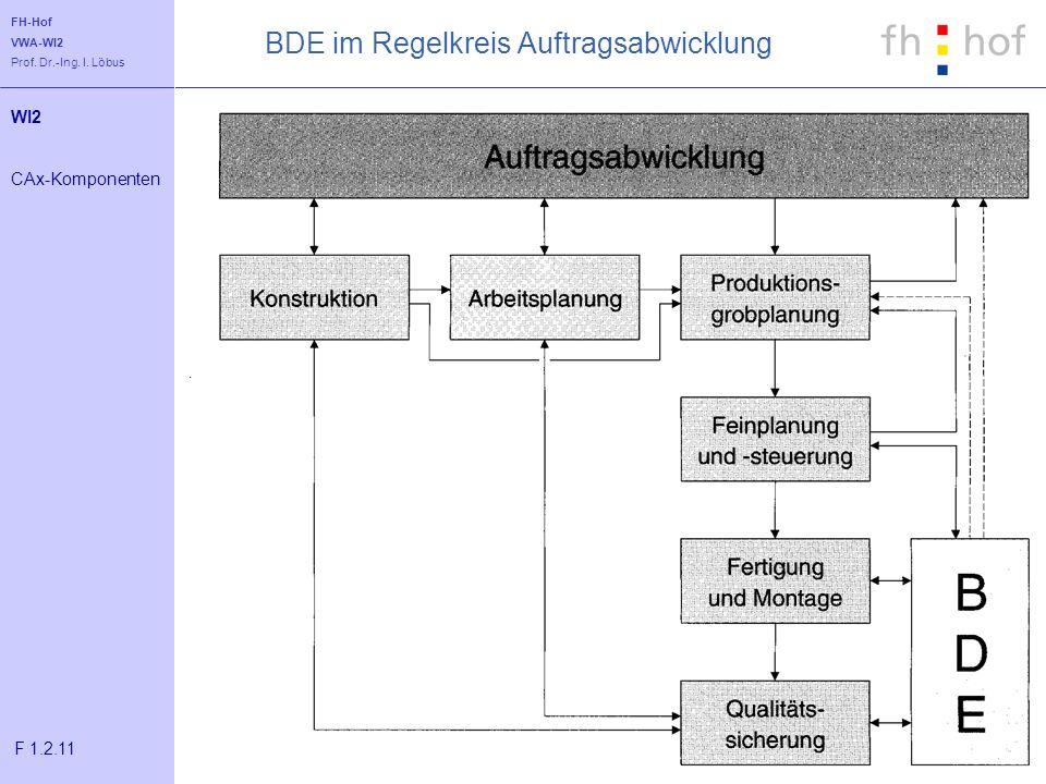 BDE im Regelkreis Auftragsabwicklung
