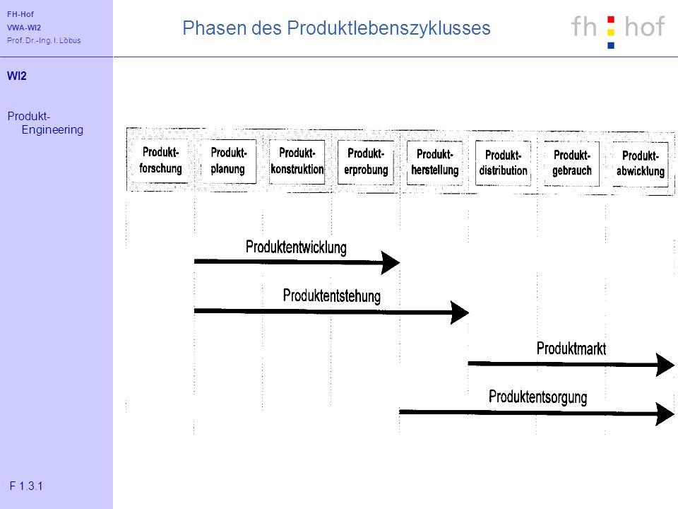 Phasen des Produktlebenszyklusses