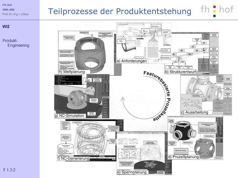 Teilprozesse der Produktentstehung