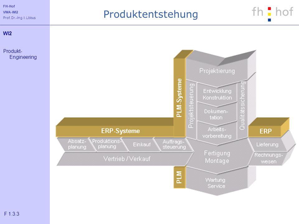 Produktentstehung WI2 Produkt-Engineering F 1.3.3