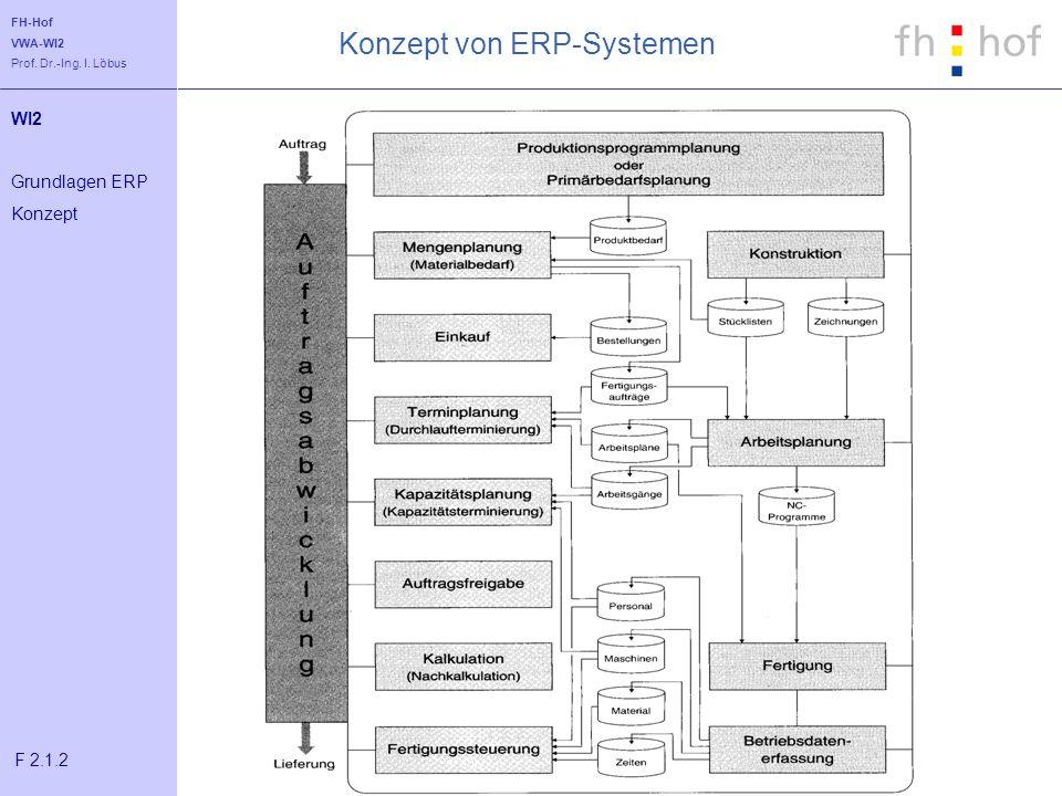 Konzept von ERP-Systemen