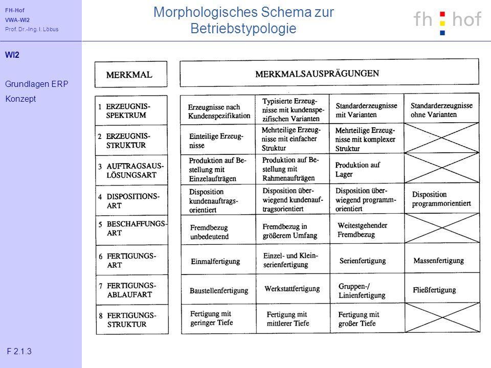 Morphologisches Schema zur Betriebstypologie