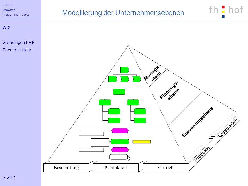 Modellierung der Unternehmensebenen