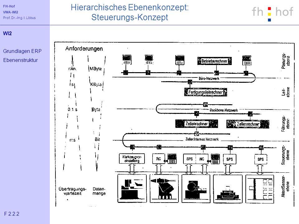 Hierarchisches Ebenenkonzept: Steuerungs-Konzept