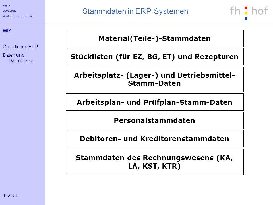 Stammdaten in ERP-Systemen