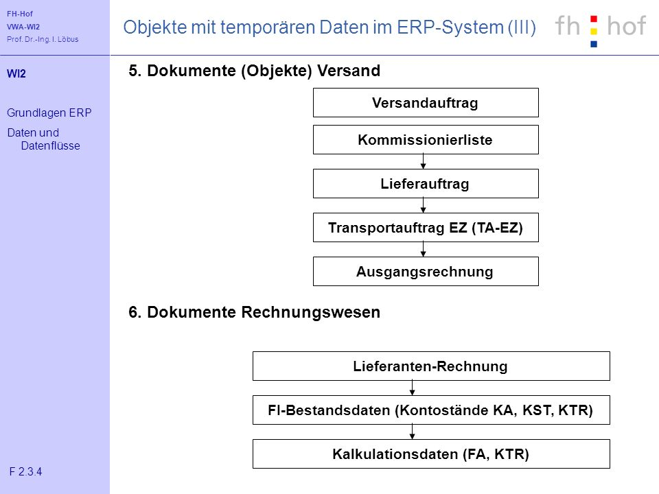 Objekte mit temporären Daten im ERP-System (III)