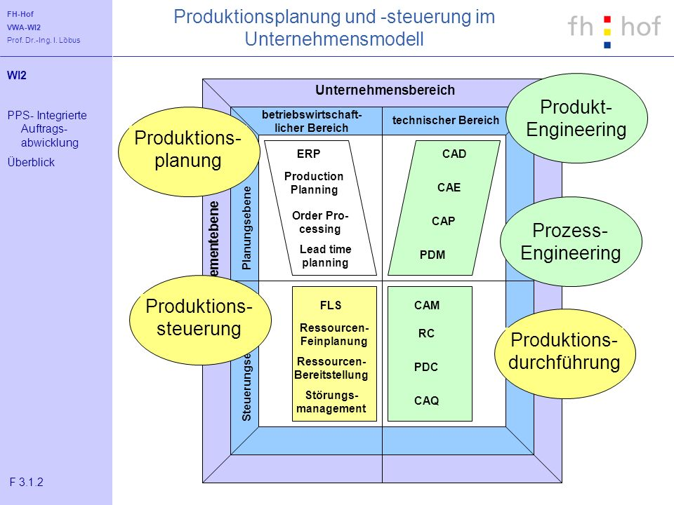 Produktionsplanung und -steuerung im Unternehmensmodell