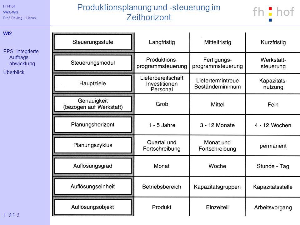 Produktionsplanung und -steuerung im Zeithorizont