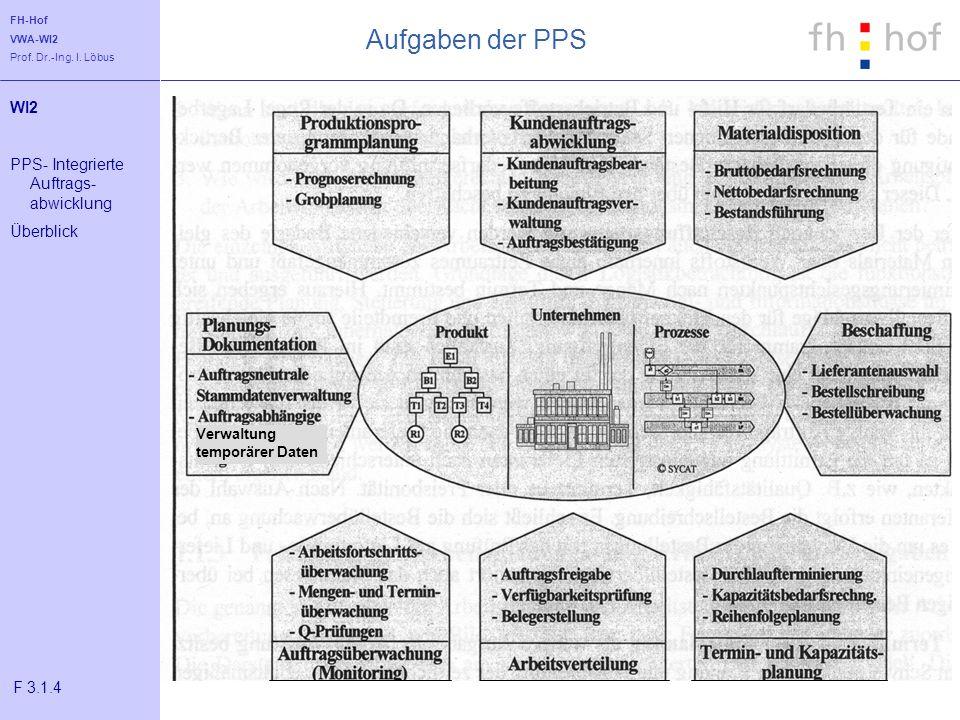 Aufgaben der PPS WI2 PPS- Integrierte Auftrags-abwicklung Überblick