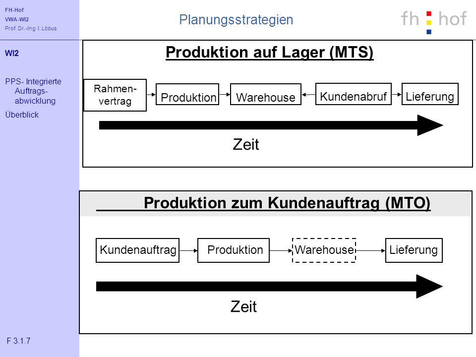 Produktion auf Lager (MTS)