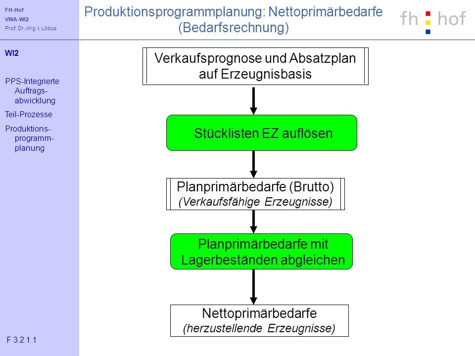 Produktionsprogrammplanung: Nettoprimärbedarfe (Bedarfsrechnung)