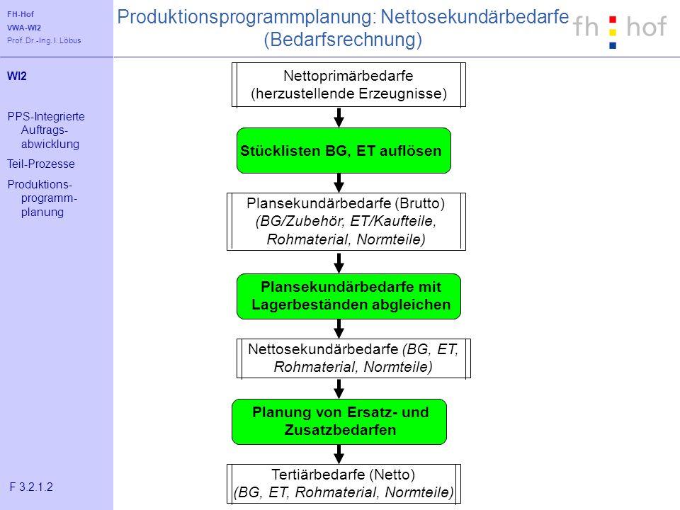 Produktionsprogrammplanung: Nettosekundärbedarfe (Bedarfsrechnung)