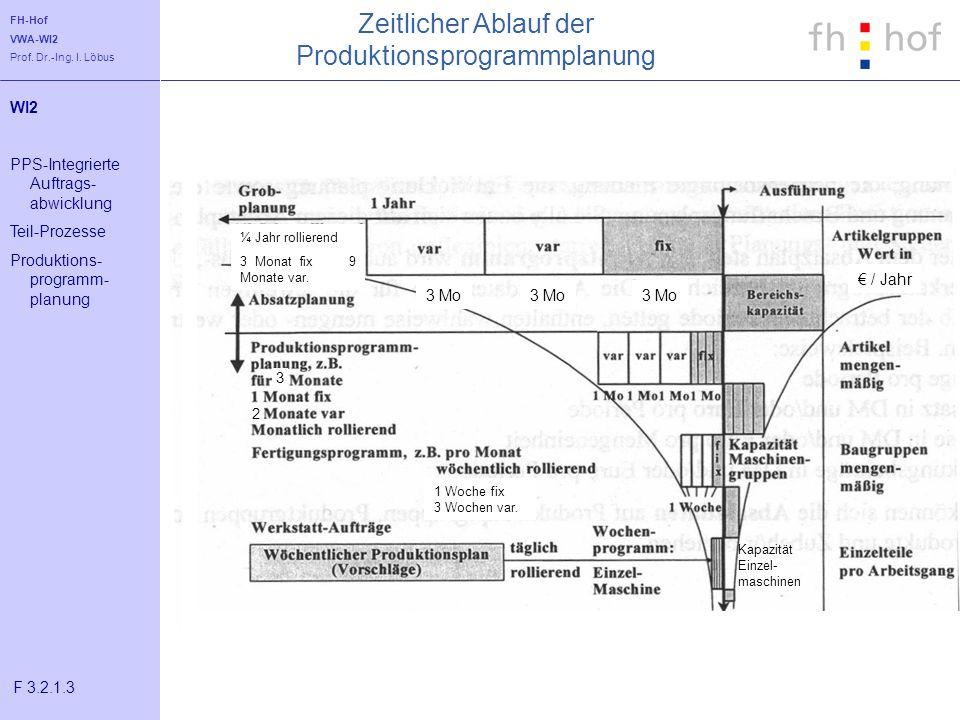 Zeitlicher Ablauf der Produktionsprogrammplanung