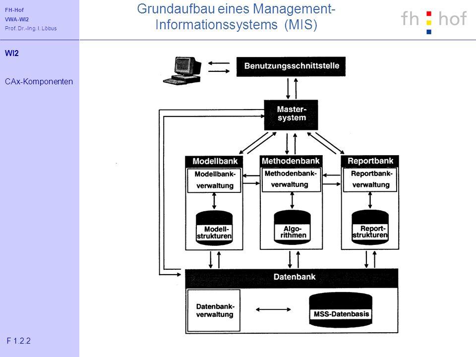 Grundaufbau eines Management-Informationssystems (MIS)