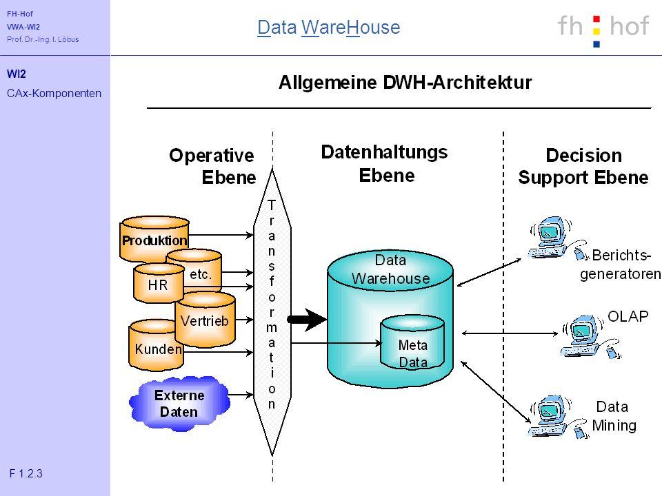 Data WareHouse WI2 CAx-Komponenten F 1.2.3