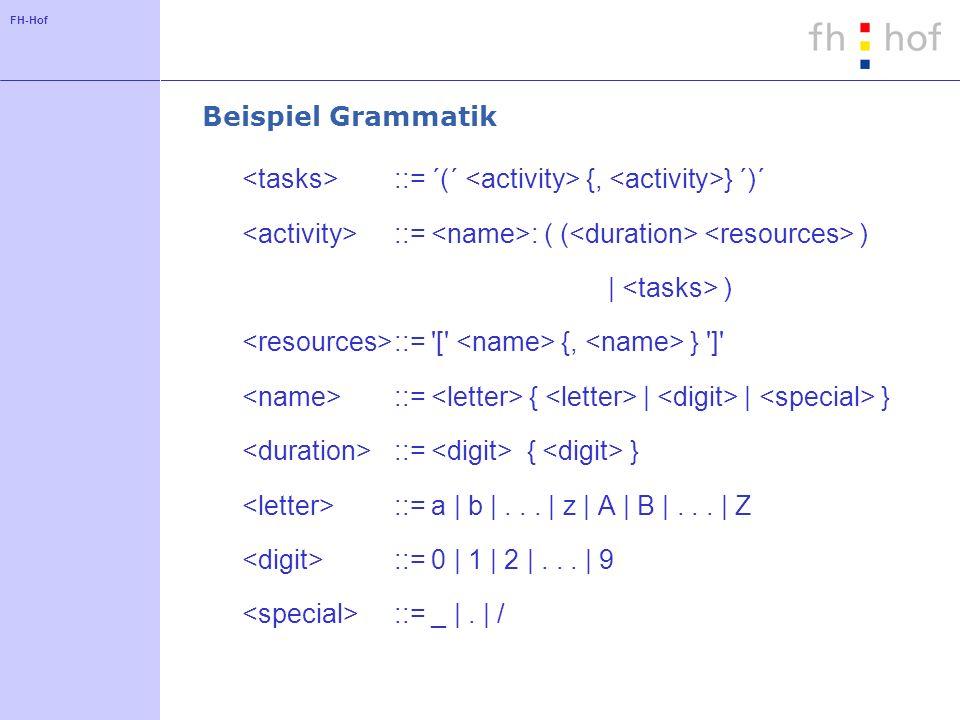 Beispiel Grammatik<tasks> ::= ´(´ <activity> {, <activity>} ´)´ <activity> ::= <name>: ( (<duration> <resources> )