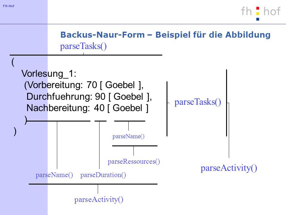 Backus-Naur-Form – Beispiel für die Abbildung