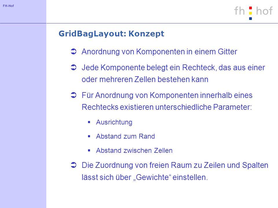 GridBagLayout: Konzept