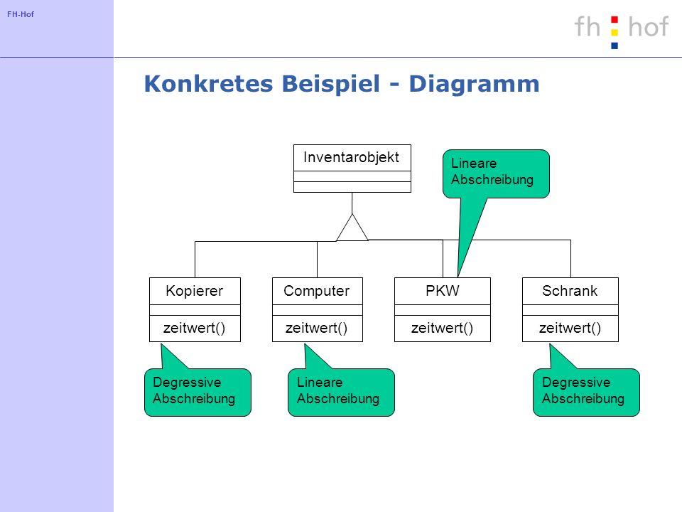 Konkretes Beispiel - Diagramm