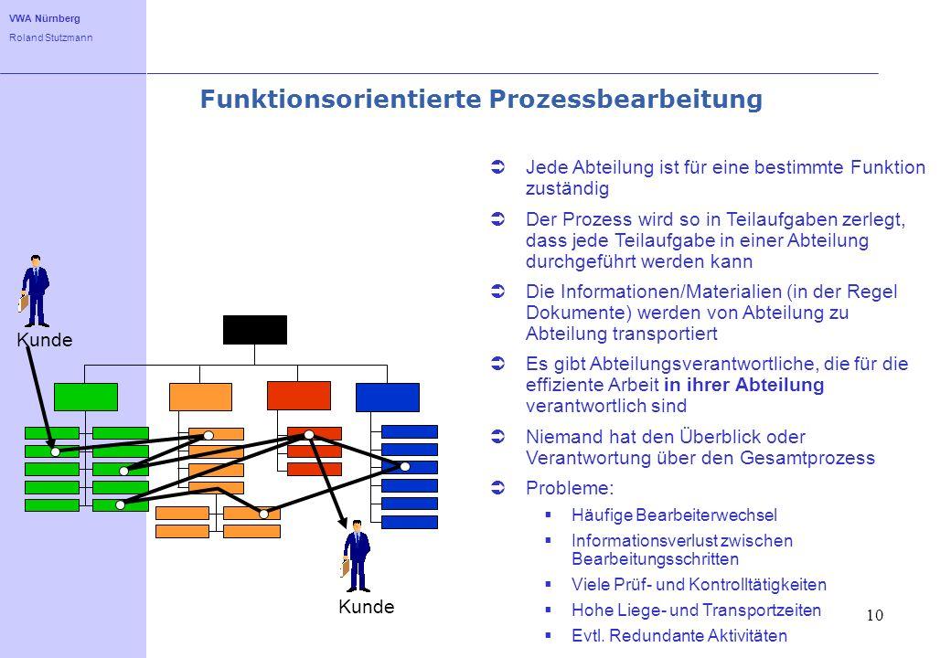 Funktionsorientierte Prozessbearbeitung