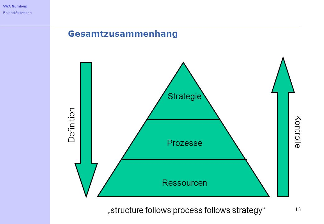Gesamtzusammenhang Strategie. Definition. Kontrolle.