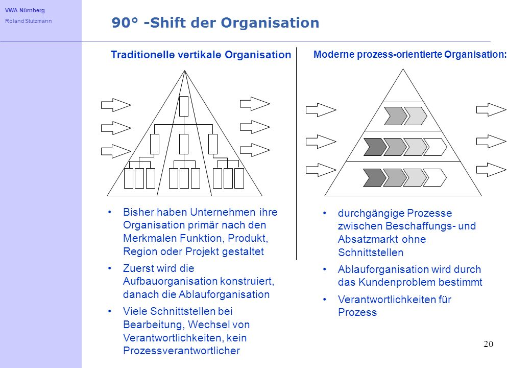 90° -Shift der Organisation