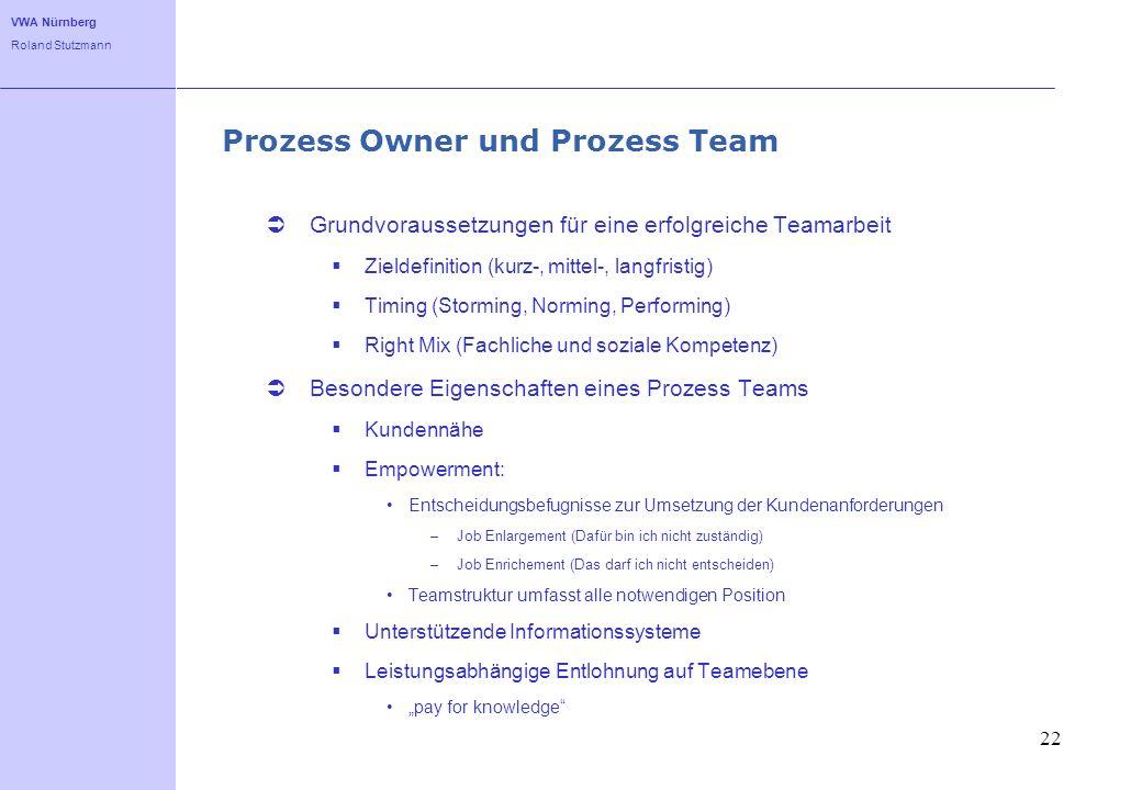 Prozess Owner und Prozess Team