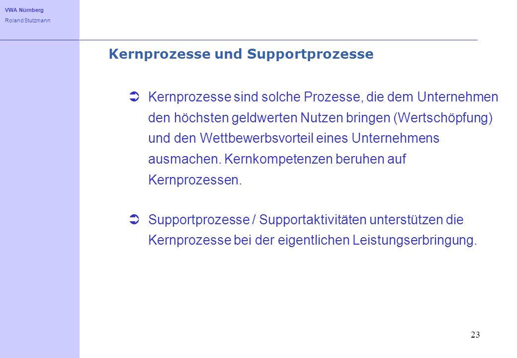 Kernprozesse und Supportprozesse