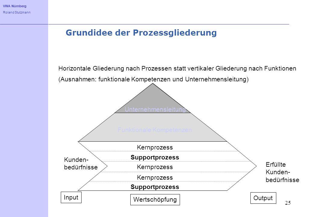 Grundidee der Prozessgliederung
