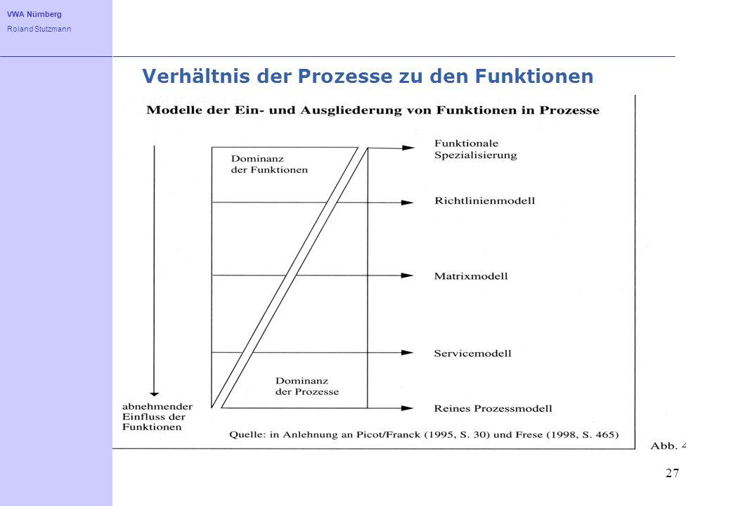 Verhältnis der Prozesse zu den Funktionen