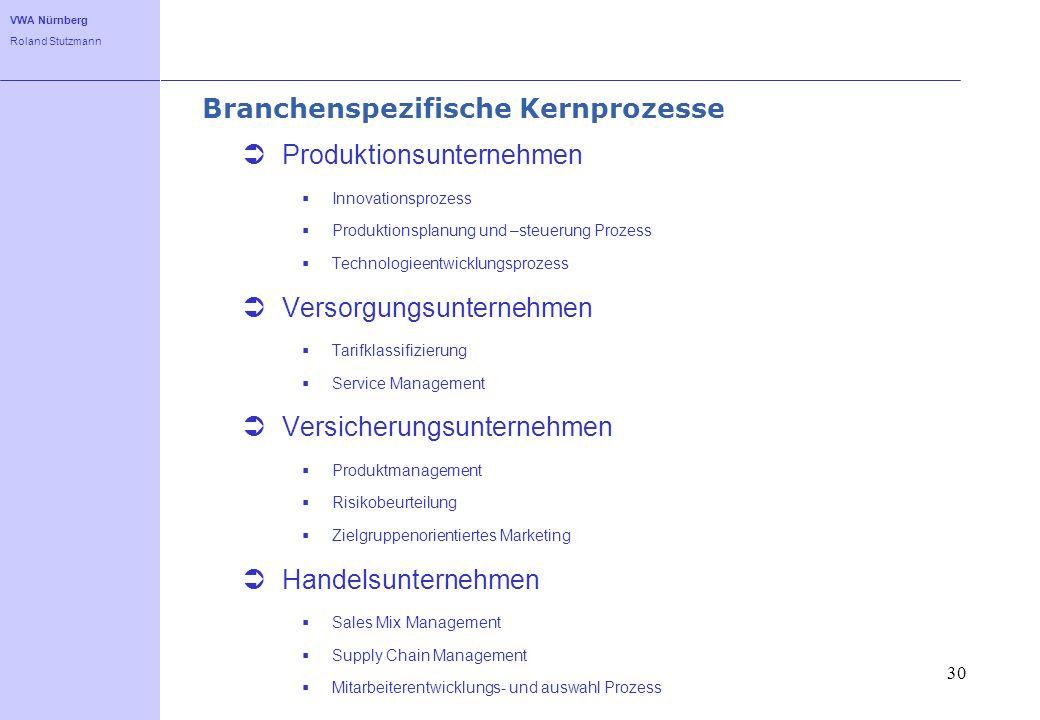 Branchenspezifische Kernprozesse