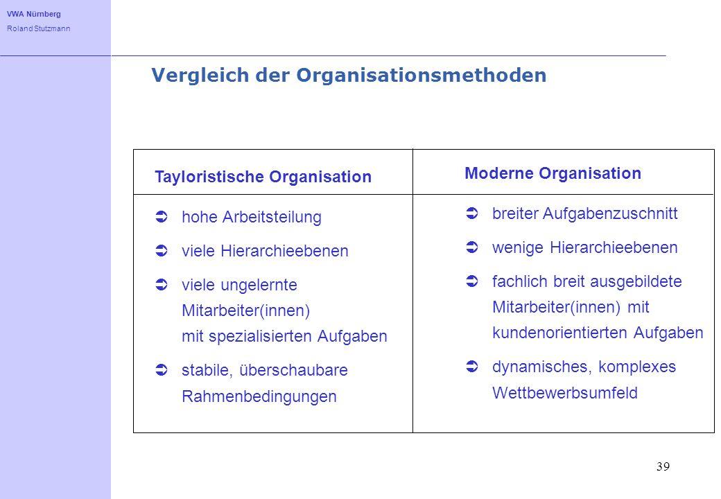 Vergleich der Organisationsmethoden