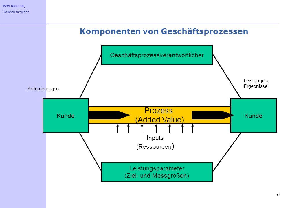 Komponenten von Geschäftsprozessen