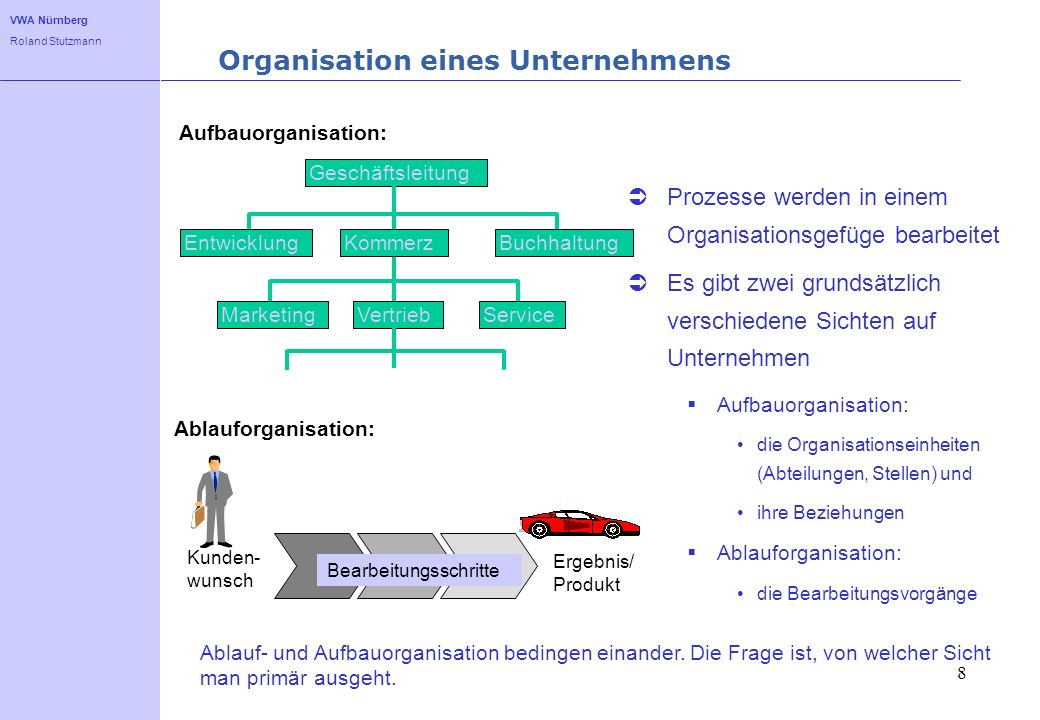 Organisation eines Unternehmens