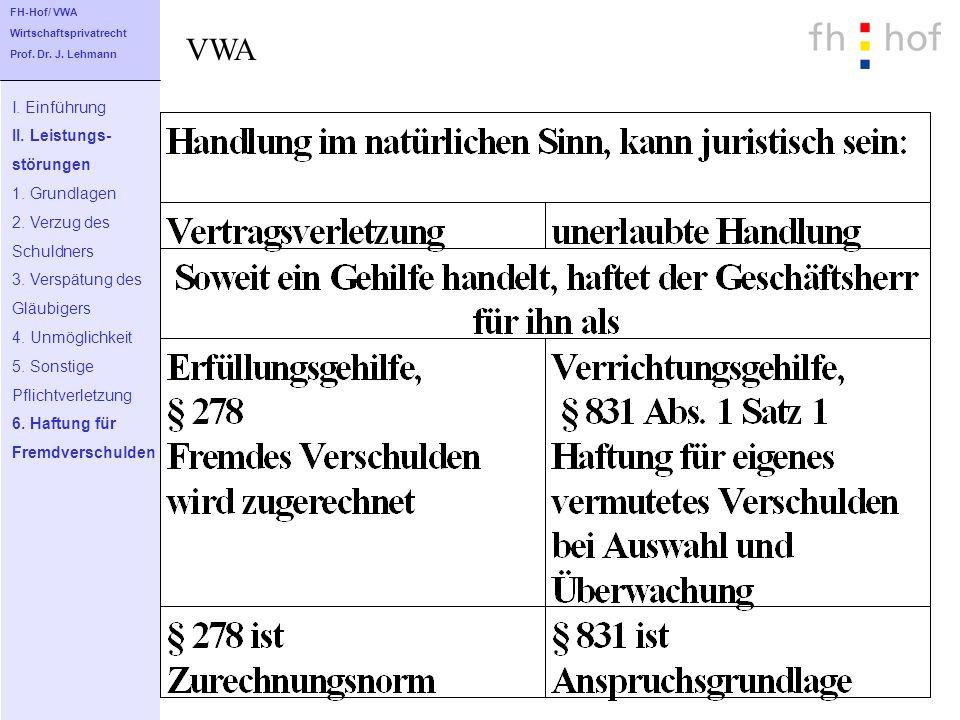 VWA I. Einführung II. Leistungs- störungen 1. Grundlagen 2. Verzug des