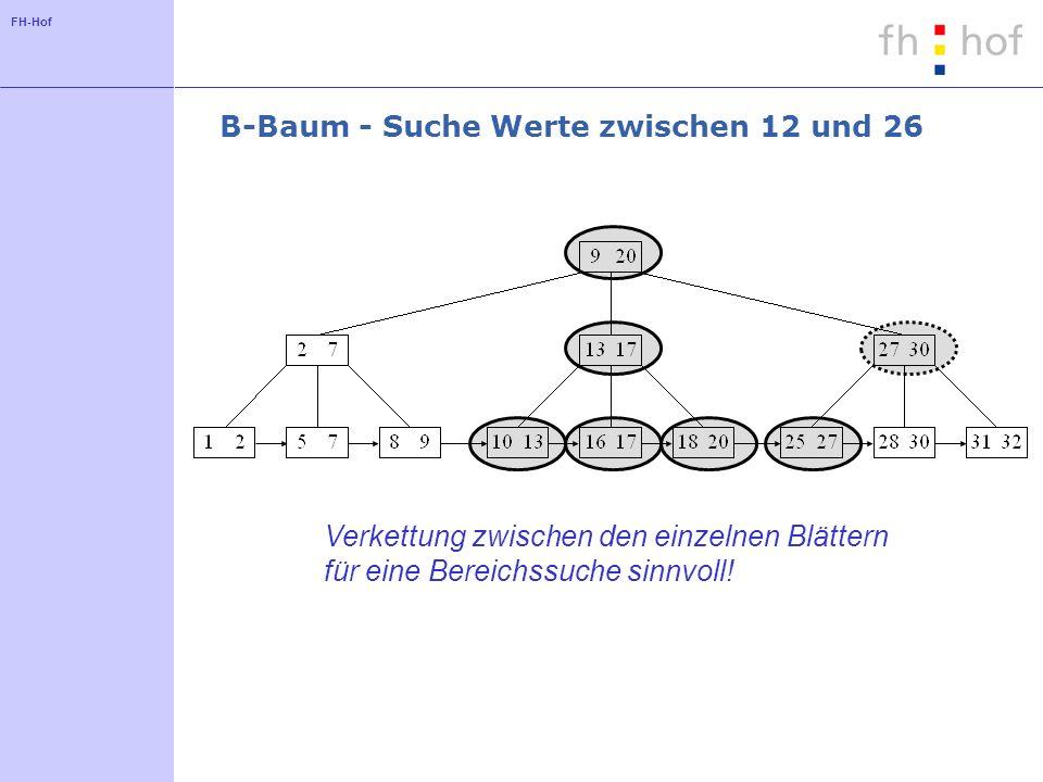 B-Baum - Suche Werte zwischen 12 und 26