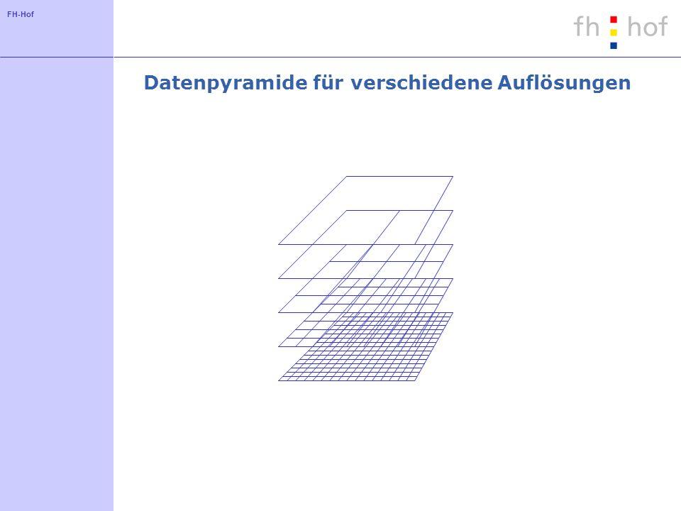 Datenpyramide für verschiedene Auflösungen
