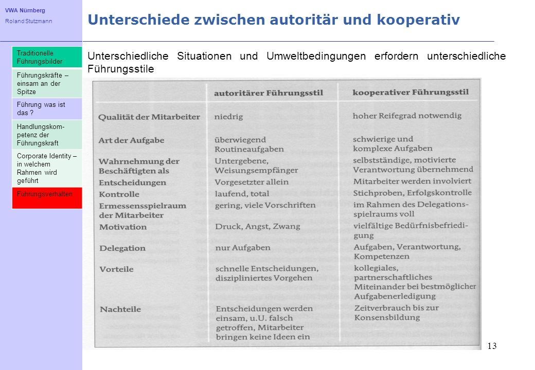 Unterschiede zwischen autoritär und kooperativ