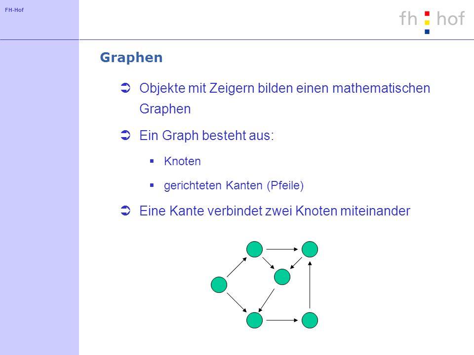 Objekte mit Zeigern bilden einen mathematischen Graphen