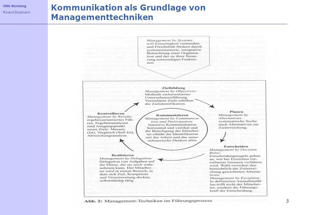 Kommunikation als Grundlage von Managementtechniken