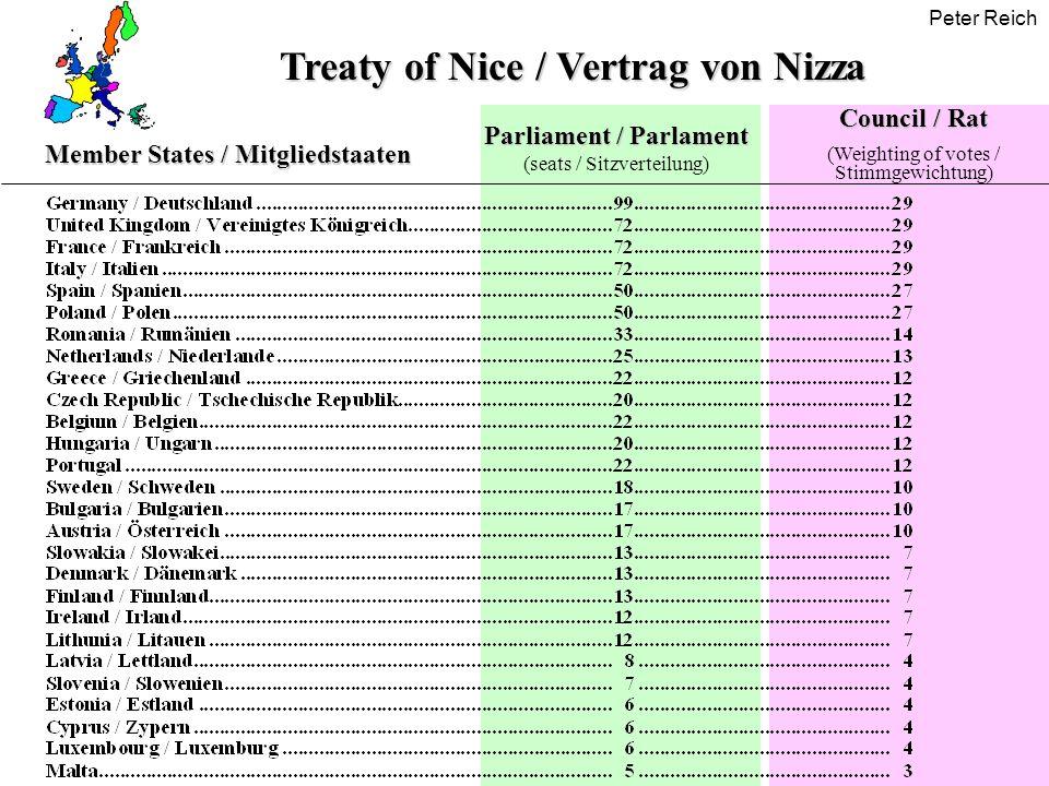 Treaty of Nice / Vertrag von Nizza