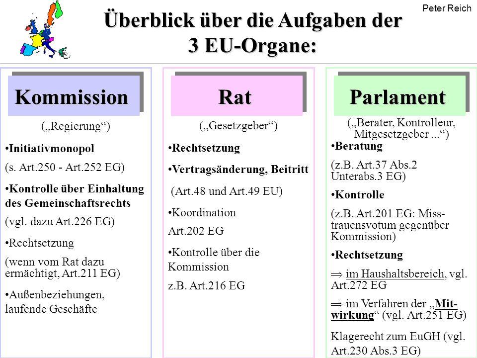 Überblick über die Aufgaben der 3 EU-Organe: