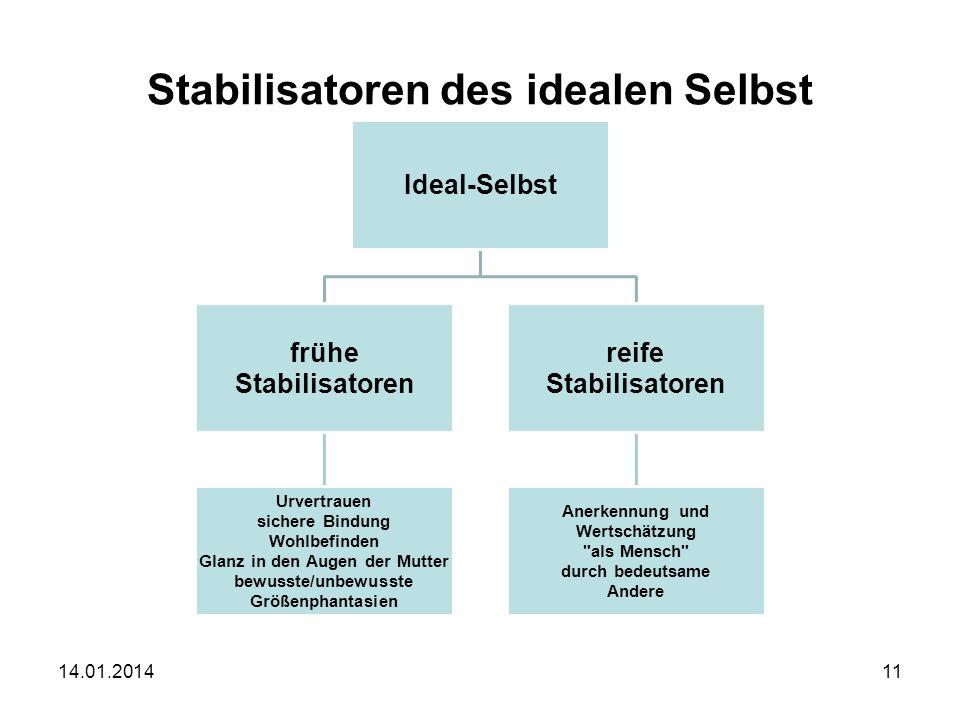 Stabilisatoren des idealen Selbst
