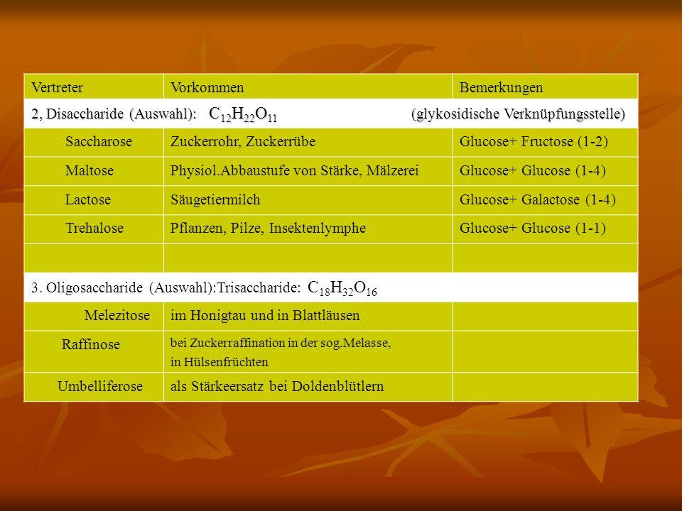 Zuckerrohr, Zuckerrübe Glucose+ Fructose (1-2) Maltose